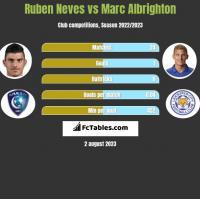 Ruben Neves vs Marc Albrighton h2h player stats
