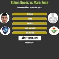 Ruben Neves vs Marc Roca h2h player stats