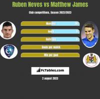 Ruben Neves vs Matthew James h2h player stats
