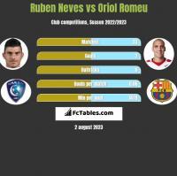 Ruben Neves vs Oriol Romeu h2h player stats