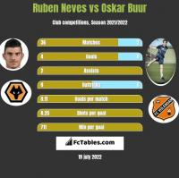 Ruben Neves vs Oskar Buur h2h player stats