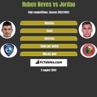 Ruben Neves vs Jordao h2h player stats