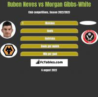 Ruben Neves vs Morgan Gibbs-White h2h player stats