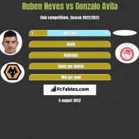 Ruben Neves vs Gonzalo Avila h2h player stats