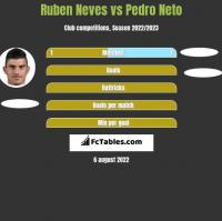Ruben Neves vs Pedro Neto h2h player stats
