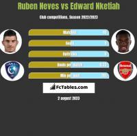 Ruben Neves vs Edward Nketiah h2h player stats