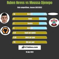 Ruben Neves vs Moussa Djenepo h2h player stats