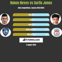Ruben Neves vs Curtis Jones h2h player stats