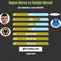 Ruben Neves vs Dwight Mcneil h2h player stats