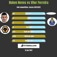 Ruben Neves vs Vitor Ferreira h2h player stats