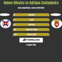 Ruben Oliveira vs Adriano Castanheira h2h player stats