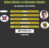 Ruben Oliveira vs Alexandre Guedes h2h player stats
