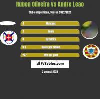 Ruben Oliveira vs Andre Leao h2h player stats