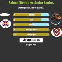 Ruben Oliveira vs Andre Santos h2h player stats