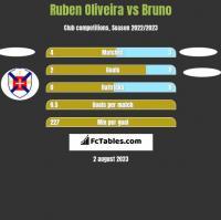 Ruben Oliveira vs Bruno h2h player stats