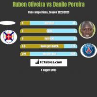 Ruben Oliveira vs Danilo Pereira h2h player stats