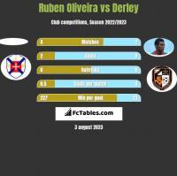 Ruben Oliveira vs Derley h2h player stats