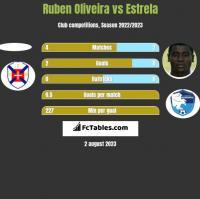 Ruben Oliveira vs Estrela h2h player stats
