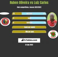 Ruben Oliveira vs Luiz Carlos h2h player stats