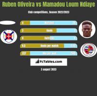 Ruben Oliveira vs Mamadou Loum Ndiaye h2h player stats