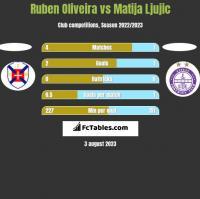 Ruben Oliveira vs Matija Ljujic h2h player stats