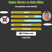 Ruben Oliveira vs Mato Milos h2h player stats