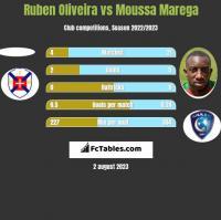 Ruben Oliveira vs Moussa Marega h2h player stats