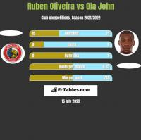 Ruben Oliveira vs Ola John h2h player stats