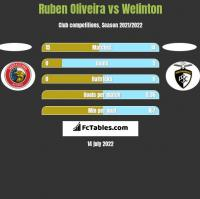 Ruben Oliveira vs Welinton h2h player stats