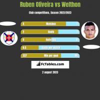 Ruben Oliveira vs Welthon h2h player stats