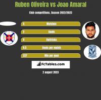 Ruben Oliveira vs Joao Amaral h2h player stats