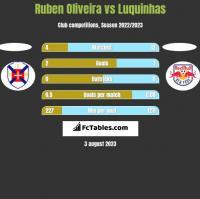 Ruben Oliveira vs Luquinhas h2h player stats