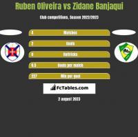 Ruben Oliveira vs Zidane Banjaqui h2h player stats