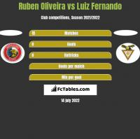 Ruben Oliveira vs Luiz Fernando h2h player stats