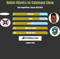 Ruben Oliveira vs Cafumana Show h2h player stats