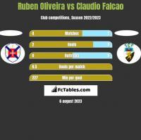 Ruben Oliveira vs Claudio Falcao h2h player stats
