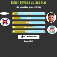 Ruben Oliveira vs Luis Diaz h2h player stats