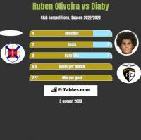 Ruben Oliveira vs Diaby h2h player stats