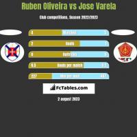 Ruben Oliveira vs Jose Varela h2h player stats