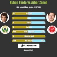Ruben Pardo vs Arber Zeneli h2h player stats