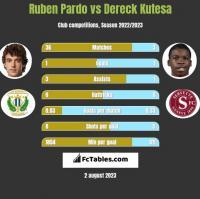 Ruben Pardo vs Dereck Kutesa h2h player stats