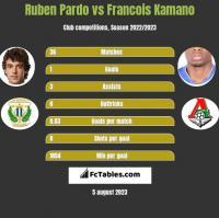 Ruben Pardo vs Francois Kamano h2h player stats