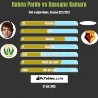 Ruben Pardo vs Hassane Kamara h2h player stats