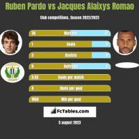 Ruben Pardo vs Jacques Alaixys Romao h2h player stats