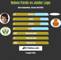 Ruben Pardo vs Junior Lago h2h player stats