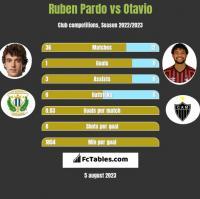 Ruben Pardo vs Otavio h2h player stats