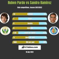 Ruben Pardo vs Sandro Ramirez h2h player stats