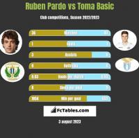 Ruben Pardo vs Toma Basic h2h player stats