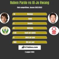Ruben Pardo vs Ui-Jo Hwang h2h player stats