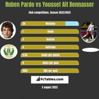 Ruben Pardo vs Youssef Ait Bennasser h2h player stats
